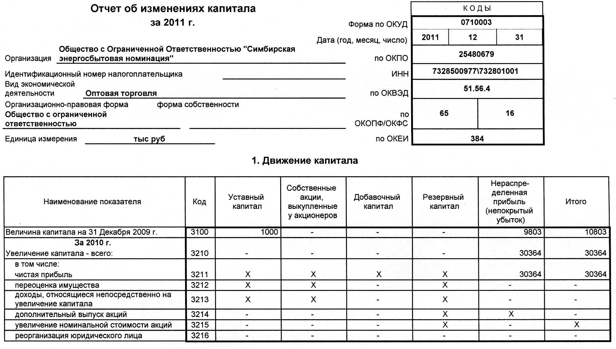 формы отчёта об изменениях капитала бланк съедобные